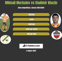 Mikhail Merkulov vs Vladimir Khozin h2h player stats