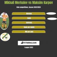 Mikhail Merkulov vs Maksim Karpov h2h player stats