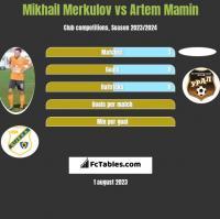Mikhail Merkulov vs Artem Mamin h2h player stats