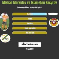 Mikhail Merkulov vs Islamzhan Nasyrov h2h player stats