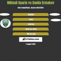 Mikhail Oparin vs Danila Ermakov h2h player stats