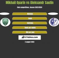 Mikhail Oparin vs Aleksandr Sautin h2h player stats