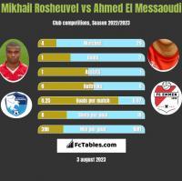 Mikhail Rosheuvel vs Ahmed El Messaoudi h2h player stats