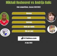 Mikhail Rosheuvel vs Andrija Balic h2h player stats