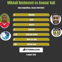 Mikhail Rosheuvel vs Anouar Kali h2h player stats