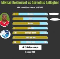 Mikhail Rosheuvel vs Cornelius Gallagher h2h player stats