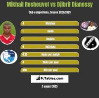 Mikhail Rosheuvel vs Djibril Dianessy h2h player stats