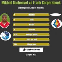 Mikhail Rosheuvel vs Frank Korpershoek h2h player stats