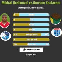 Mikhail Rosheuvel vs Gervane Kastaneer h2h player stats