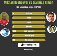 Mikhail Rosheuvel vs Gianluca Nijholt h2h player stats