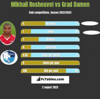 Mikhail Rosheuvel vs Grad Damen h2h player stats