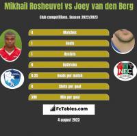 Mikhail Rosheuvel vs Joey van den Berg h2h player stats