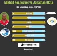 Mikhail Rosheuvel vs Jonathan Okita h2h player stats