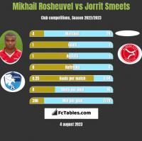 Mikhail Rosheuvel vs Jorrit Smeets h2h player stats