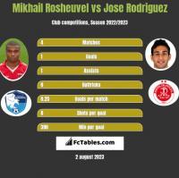 Mikhail Rosheuvel vs Jose Rodriguez h2h player stats