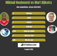 Mikhail Rosheuvel vs Mart Dijkstra h2h player stats