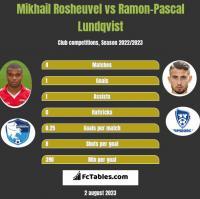 Mikhail Rosheuvel vs Ramon-Pascal Lundqvist h2h player stats