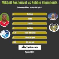 Mikhail Rosheuvel vs Robbie Haemhouts h2h player stats