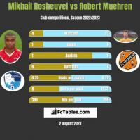 Mikhail Rosheuvel vs Robert Muehren h2h player stats