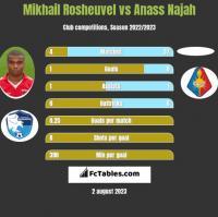 Mikhail Rosheuvel vs Anass Najah h2h player stats