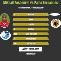 Mikhail Rosheuvel vs Paolo Fernandes h2h player stats