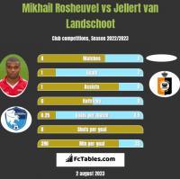 Mikhail Rosheuvel vs Jellert van Landschoot h2h player stats