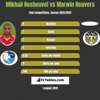 Mikhail Rosheuvel vs Marwin Reuvers h2h player stats
