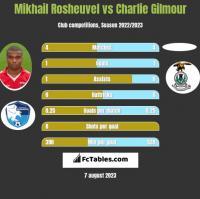 Mikhail Rosheuvel vs Charlie Gilmour h2h player stats