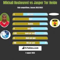 Mikhail Rosheuvel vs Jasper Ter Heide h2h player stats