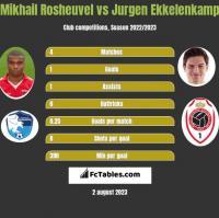 Mikhail Rosheuvel vs Jurgen Ekkelenkamp h2h player stats