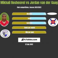 Mikhail Rosheuvel vs Jordan van der Gaag h2h player stats