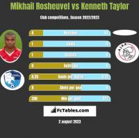 Mikhail Rosheuvel vs Kenneth Taylor h2h player stats