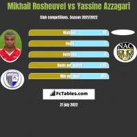 Mikhail Rosheuvel vs Yassine Azzagari h2h player stats