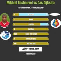 Mikhail Rosheuvel vs Cas Dijkstra h2h player stats