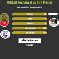 Mikhail Rosheuvel vs Dirk Proper h2h player stats