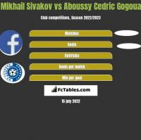 Mikhail Sivakov vs Aboussy Cedric Gogoua h2h player stats