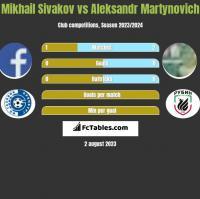 Michaił Siwakou vs Alaksandr Martynowicz h2h player stats