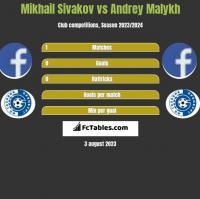 Mikhail Sivakov vs Andrey Malykh h2h player stats