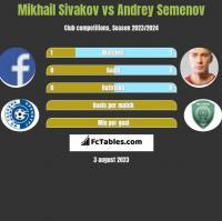 Mikhail Sivakov vs Andrey Semenov h2h player stats