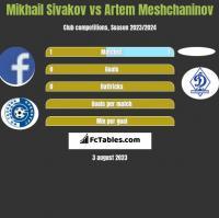 Mikhail Sivakov vs Artem Meshchaninov h2h player stats