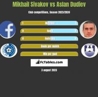Mikhail Sivakov vs Aslan Dudiev h2h player stats