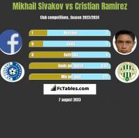 Michaił Siwakou vs Cristian Ramirez h2h player stats