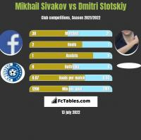 Michaił Siwakou vs Dmitri Stotskiy h2h player stats
