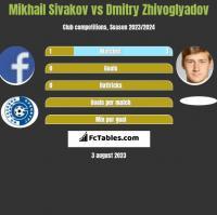 Michaił Siwakou vs Dmitry Zhivoglyadov h2h player stats