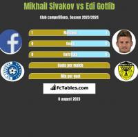 Michaił Siwakou vs Edi Gotlib h2h player stats