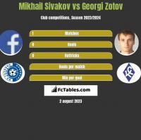 Michaił Siwakou vs Georgi Zotov h2h player stats