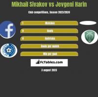 Mikhail Sivakov vs Jevgeni Harin h2h player stats
