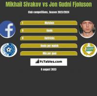 Michaił Siwakou vs Jon Gudni Fjoluson h2h player stats
