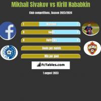 Mikhail Sivakov vs Kirill Nababkin h2h player stats