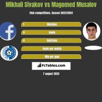 Mikhail Sivakov vs Magomed Musalov h2h player stats